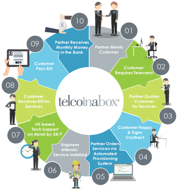 The Telcoinabox Process